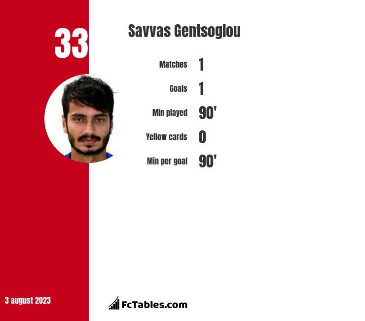 Savvas Gentsoglou infographic