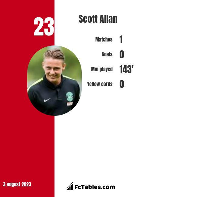 Scott Allan infographic