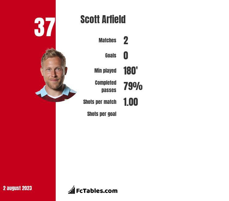 Scott Arfield infographic statistics for Burnley