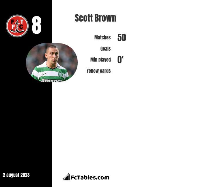 Scott Brown infographic