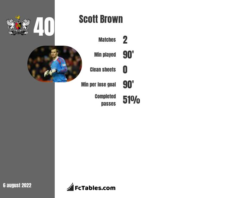 Scott Brown infographic