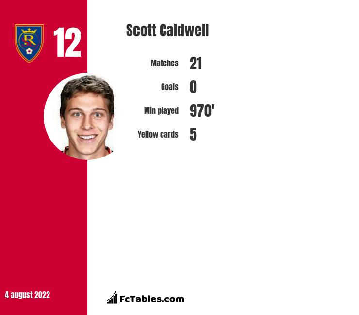 Scott Caldwell infographic statistics for New England Rev.