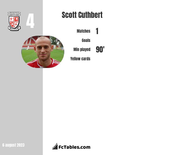 Scott Cuthbert infographic