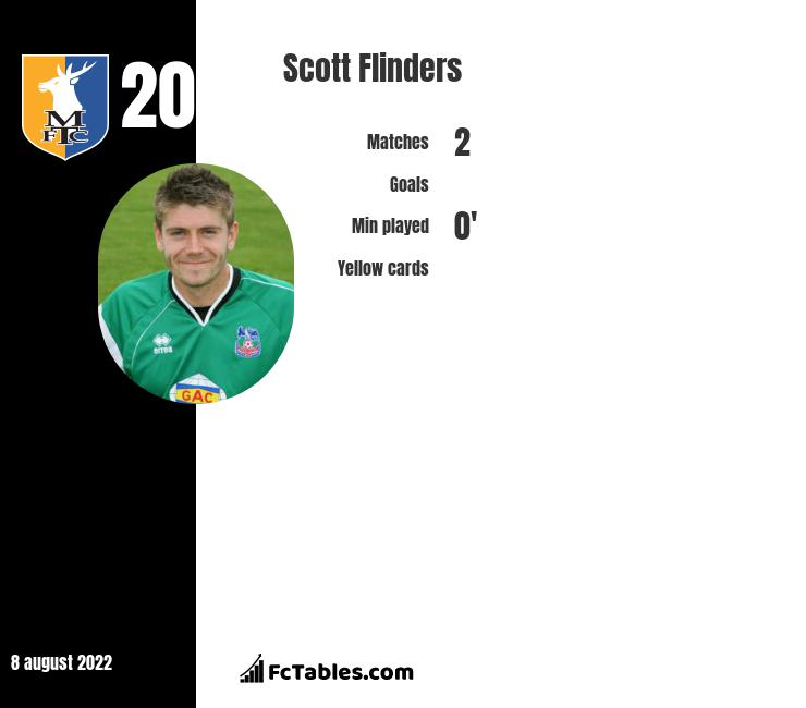 Scott Flinders infographic statistics for Cheltenham