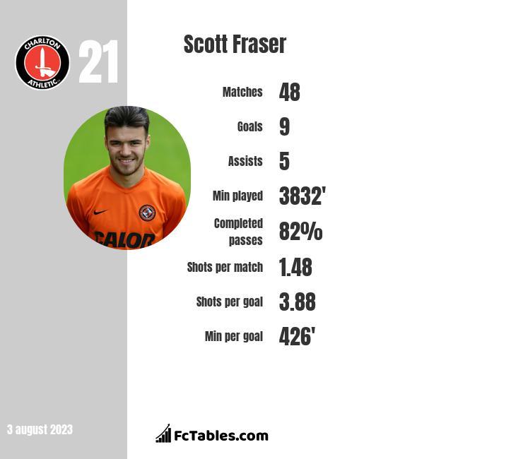 Scott Fraser infographic