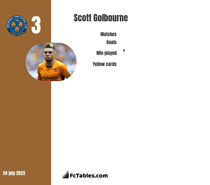 Scott Golbourne infographic