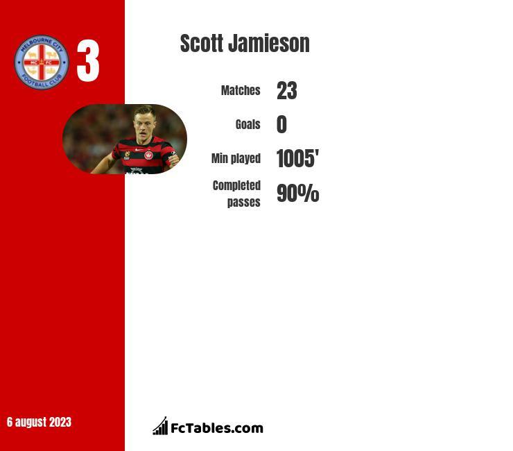 Scott Jamieson infographic