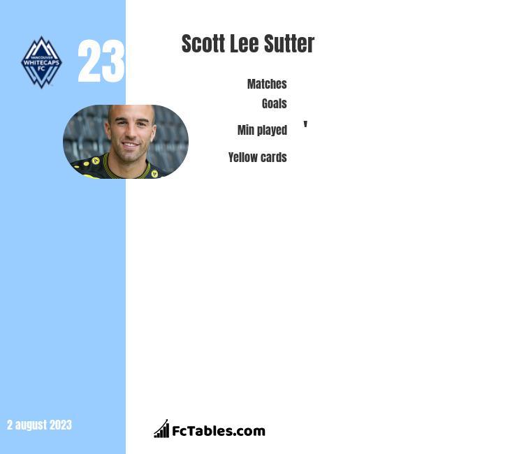 Scott Lee Sutter infographic