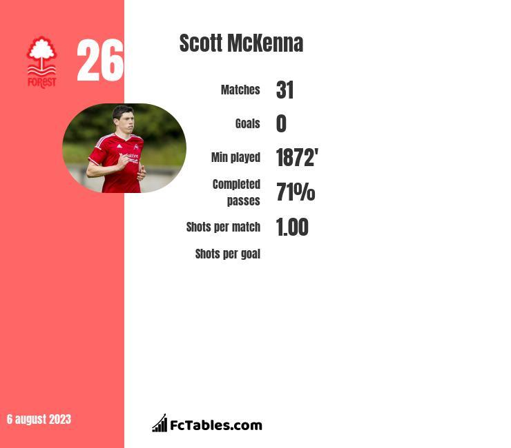 Scott McKenna infographic