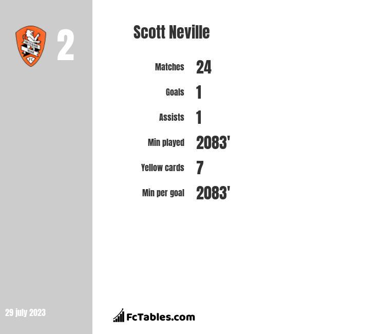 Scott Neville infographic
