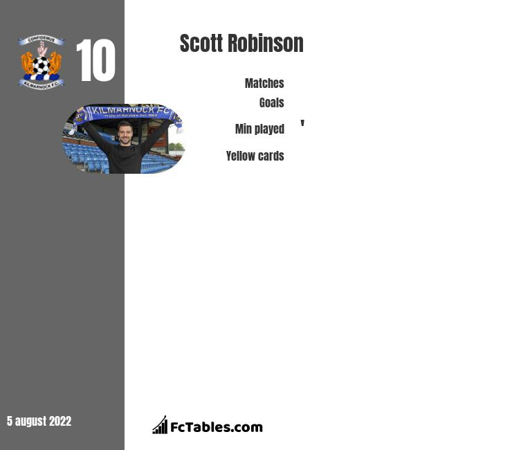 Scott Robinson infographic statistics for Livingston