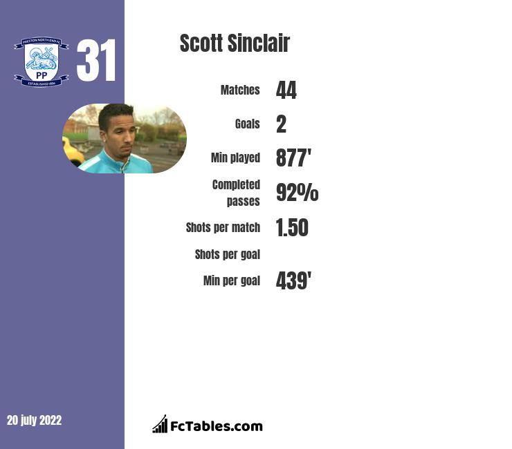 Scott Sinclair infographic statistics for Celtic