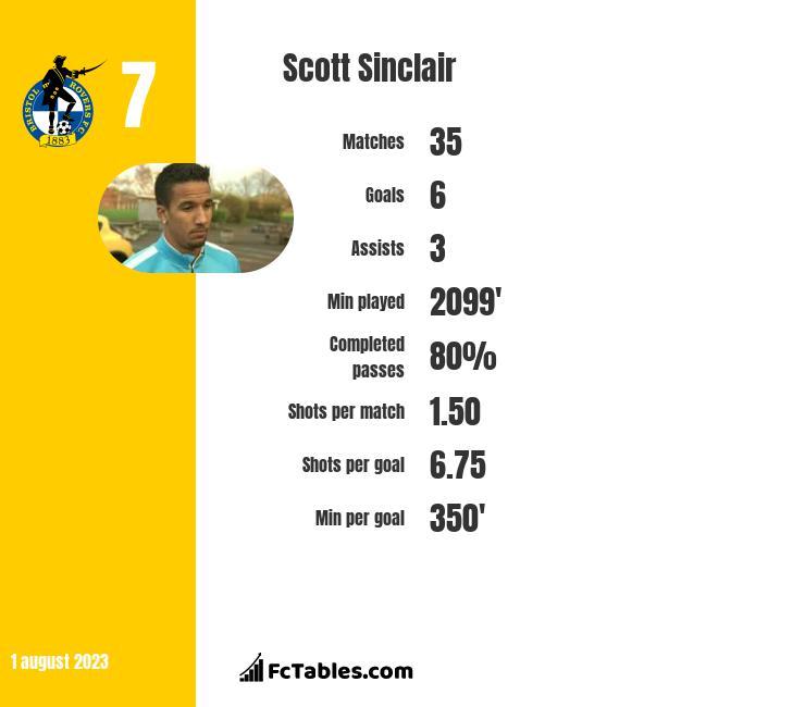 Scott Sinclair infographic