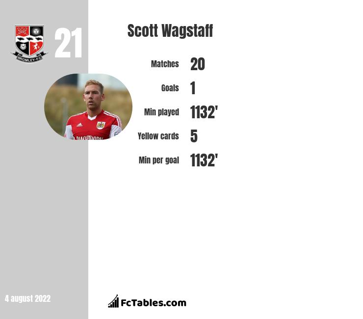Scott Wagstaff infographic statistics for Forest Green