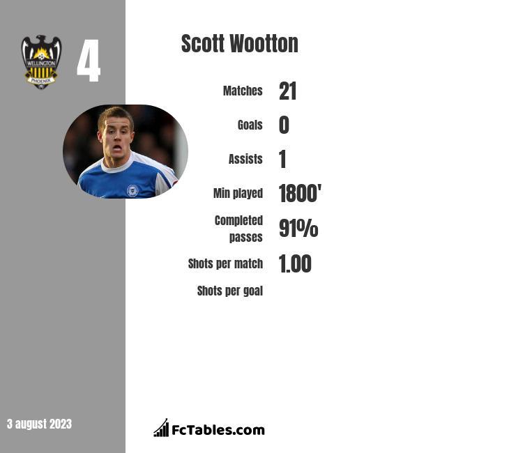 Scott Wootton infographic