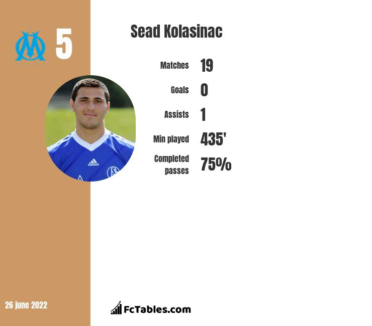 Sead Kolasinac infographic statistics for Arsenal
