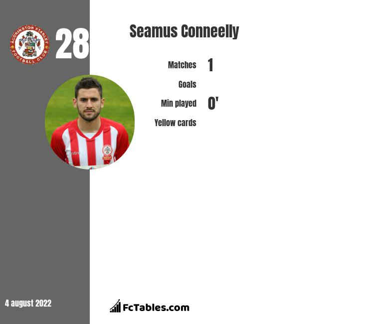 Seamus Conneelly infographic