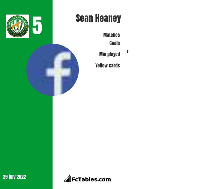 Sean Heaney infographic
