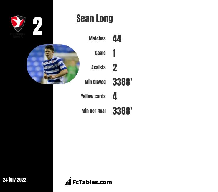 Sean Long infographic