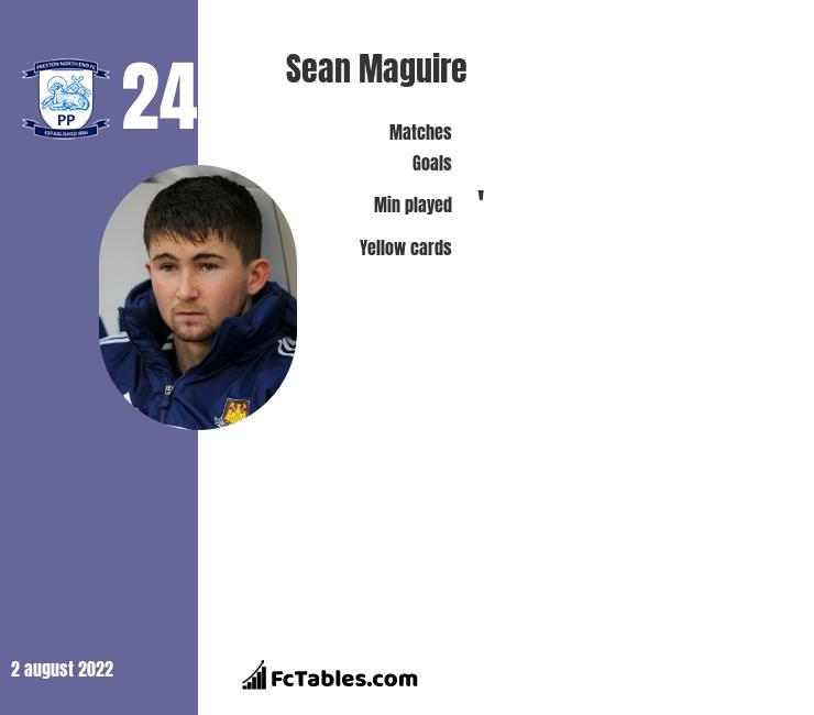 Sean Maguire infographic statistics for Cork City