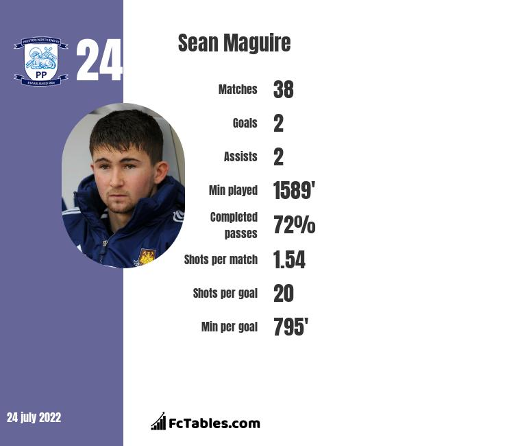 Sean Maguire infographic statistics for Preston