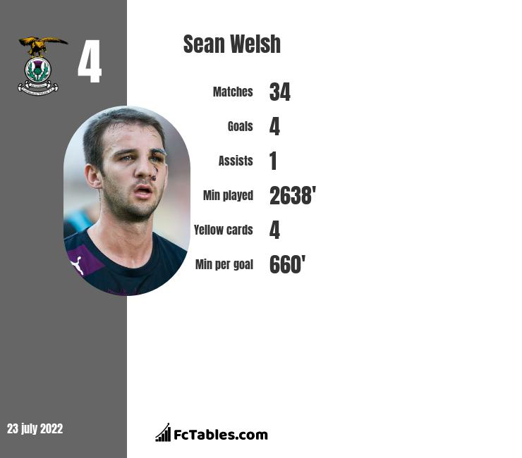Sean Welsh infographic