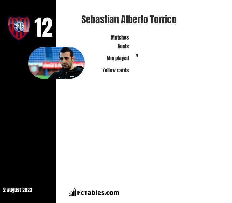 Sebastian Alberto Torrico infographic