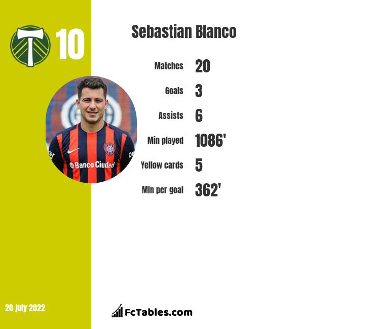 Sebastian Blanco infographic