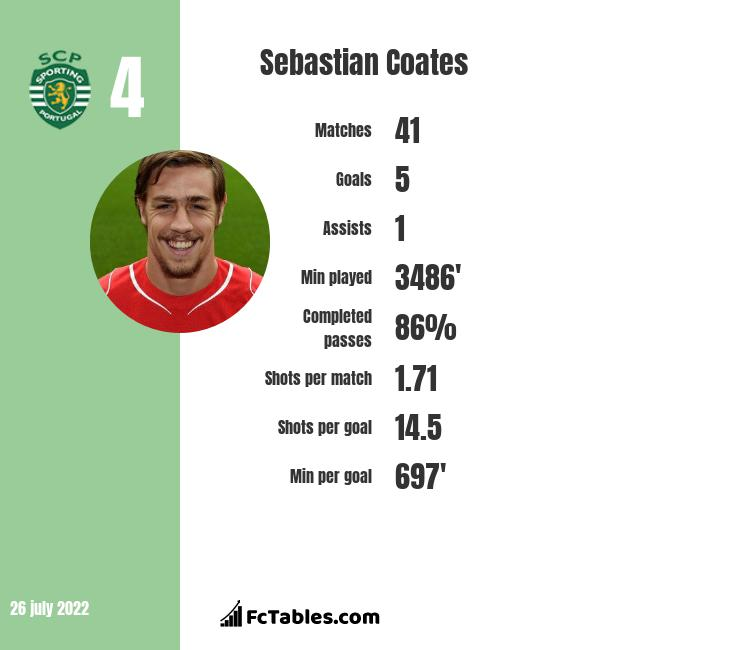 Sebastian Coates infographic statistics for Sporting CP
