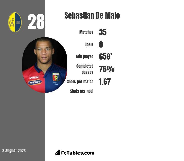 Sebastian De Maio infographic