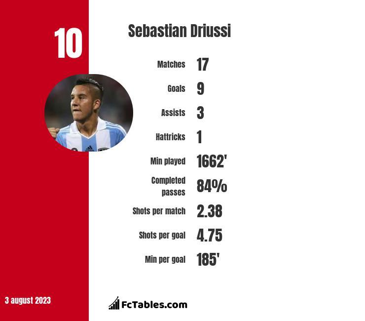 Sebastian Driussi infographic