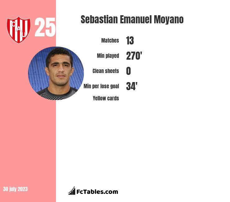 Sebastian Emanuel Moyano infographic