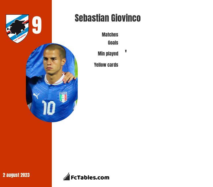 Sebastian Giovinco infographic