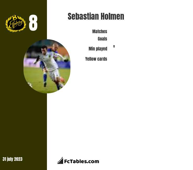 Sebastian Holmen infographic