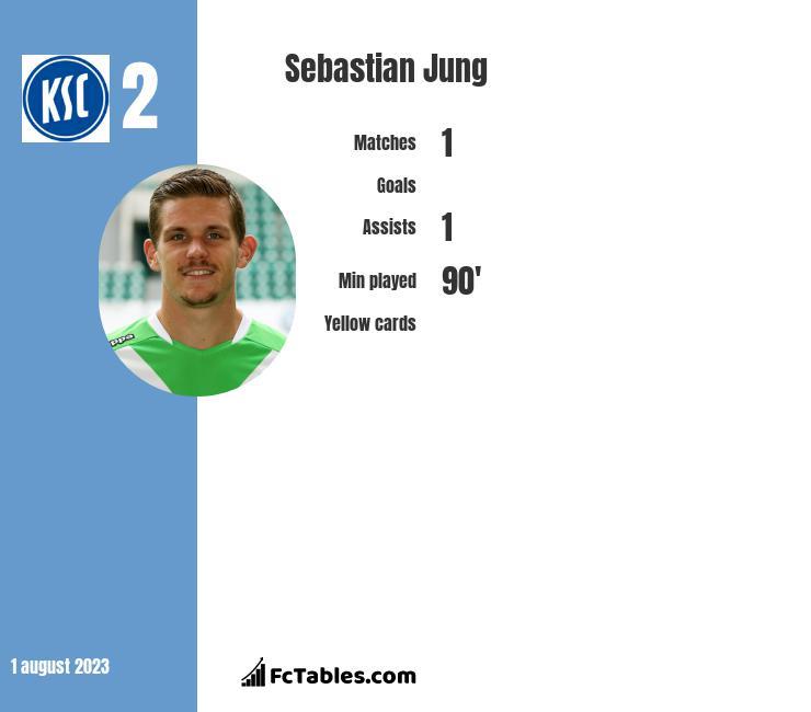 Sebastian Jung infographic