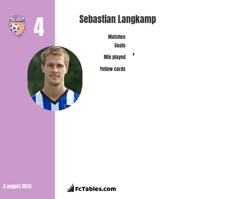 Sebastian Langkamp infographic