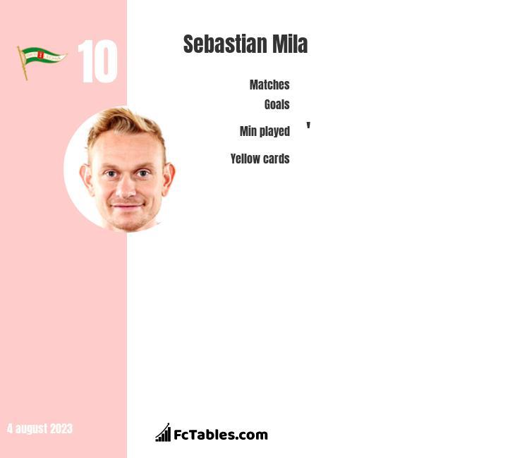 Sebastian Mila infographic