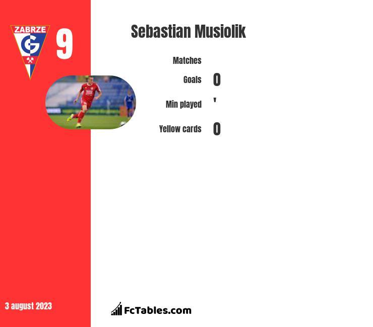 Sebastian Musiolik infographic