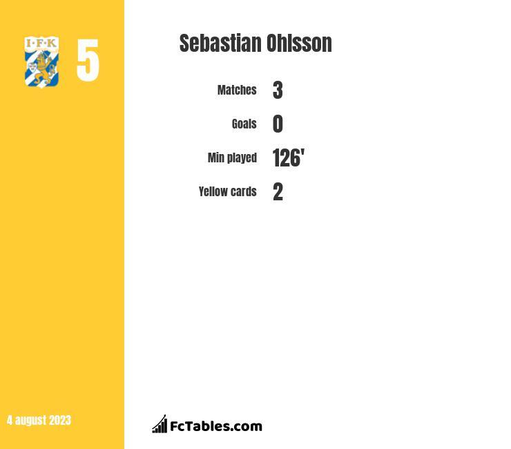Sebastian Ohlsson infographic