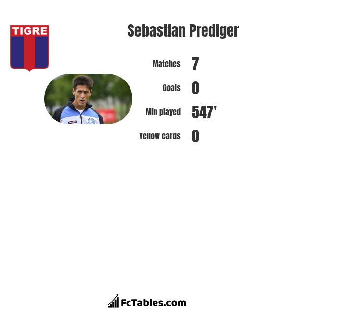 Sebastian Prediger infographic