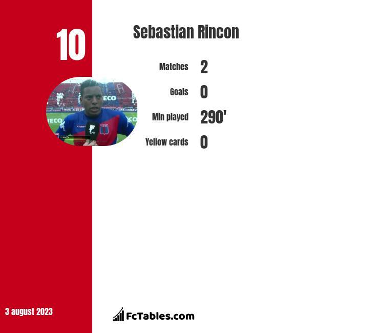 Sebastian Rincon infographic