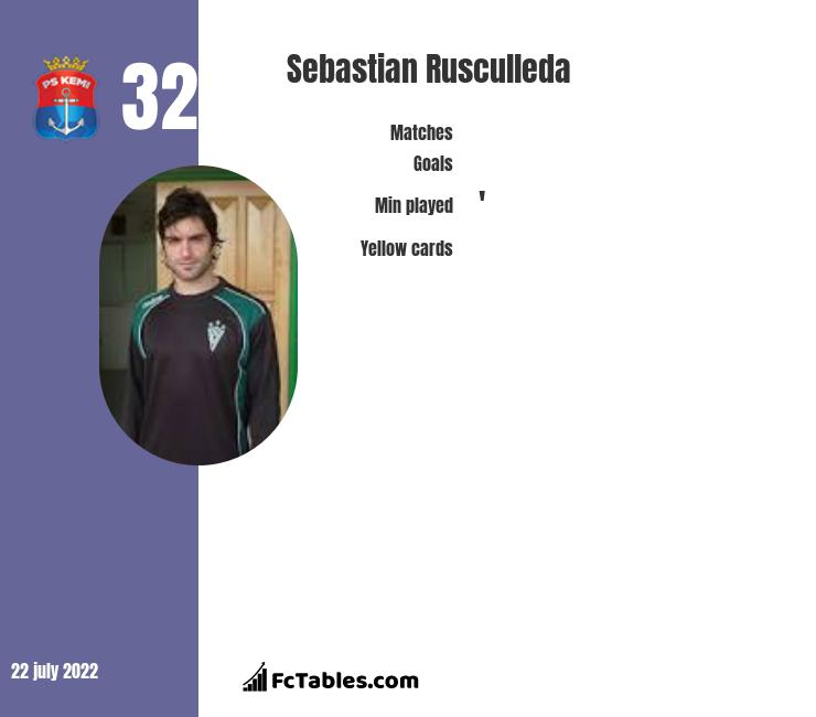 Sebastian Rusculleda stats