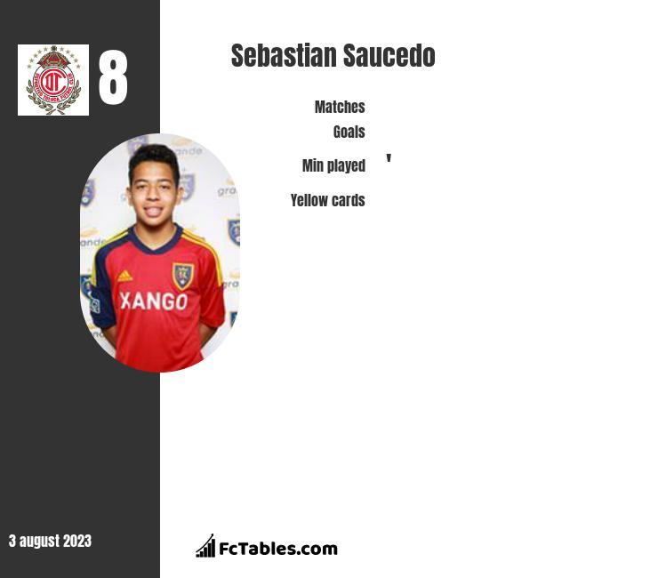 Sebastian Saucedo infographic