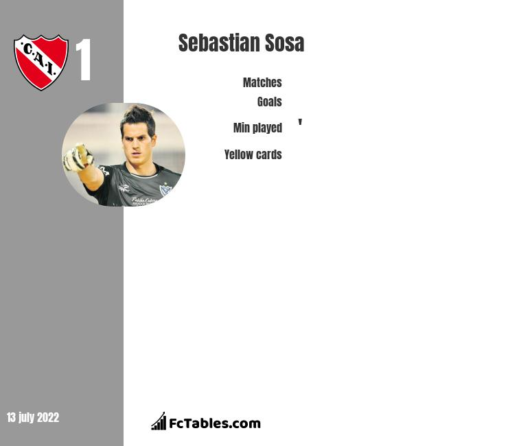 Sebastian Sosa infographic