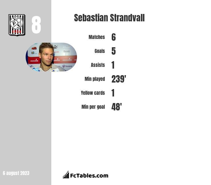 Sebastian Strandvall infographic