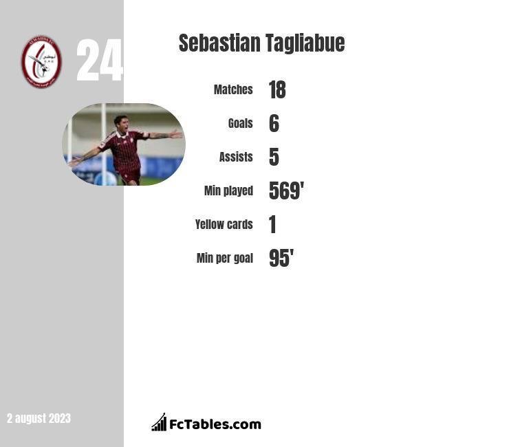 Sebastian Tagliabue infographic