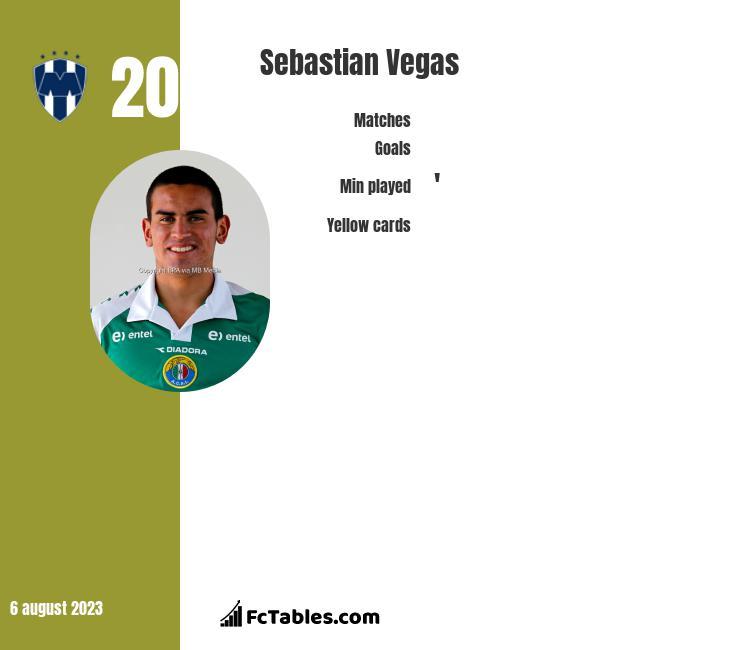 Sebastian Vegas infographic