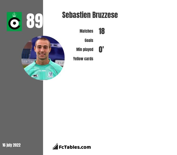 Sebastien Bruzzese infographic