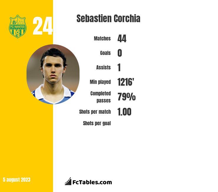 Sebastien Corchia infographic