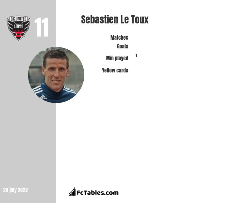 Sebastien Le Toux infographic statistics for DC United